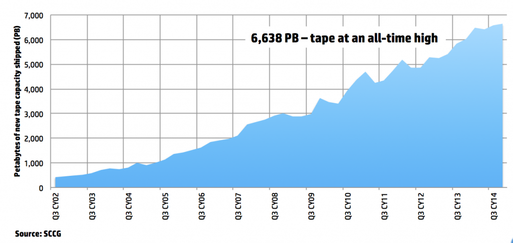 Tape Capacity Growth