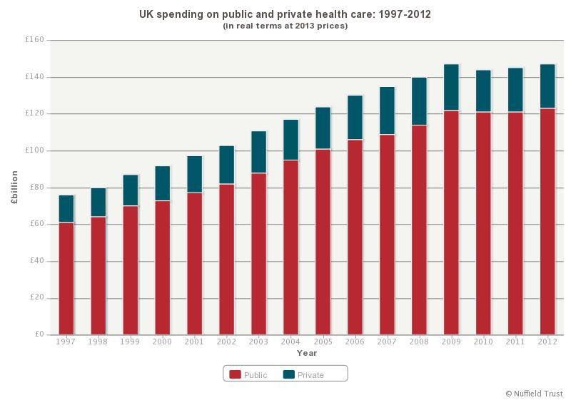 UK spending on public and private health care