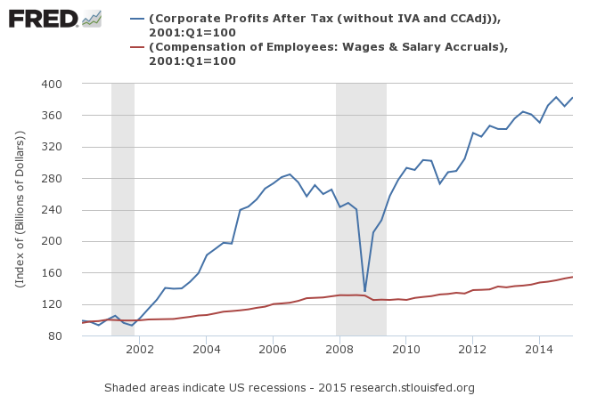 US Profits v Wages 2000-Present