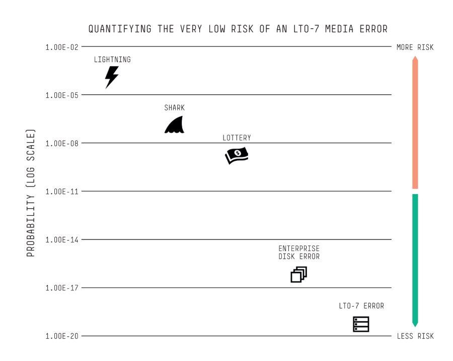 LTO Reliability Chart