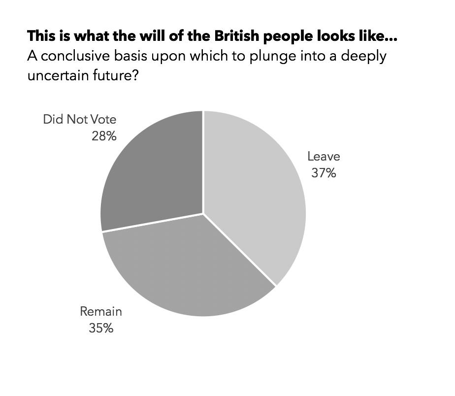 Brexit Vote Splits